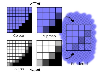 Black in transparent pixels darkening colours in mipmap